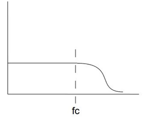 Low Shelf Eq by Page 2 What Is A Low Shelf And High Shelf Filter In