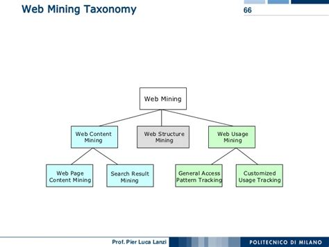 pattern extraction in web mining machine learning and data mining 19 mining text and web data