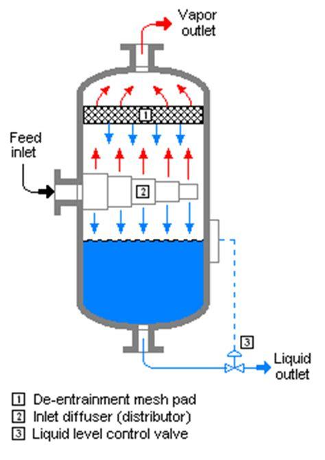 que es liquid layout flash evaporation wikipedia