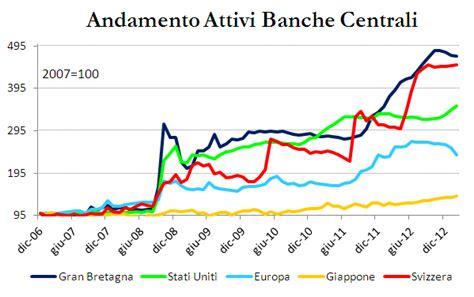 Banche Centrali by La Bce Fa Una Politica Di Quantitative Weighting E
