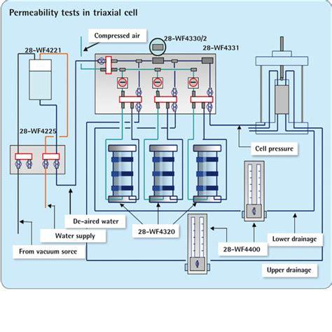 watercell matratzen test permeability system using triaxial cell soil mechanics