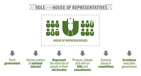 what is the house of representatives house of representatives learning parliamentary education office hous repres