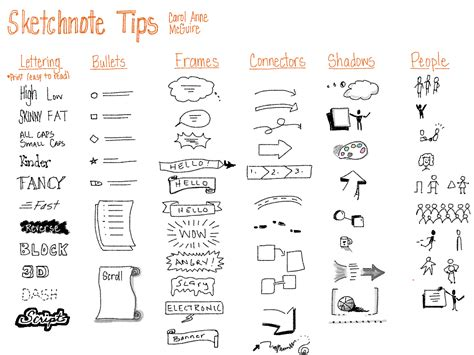 language design journal sketchnoting or visual note taking curriculum lesson