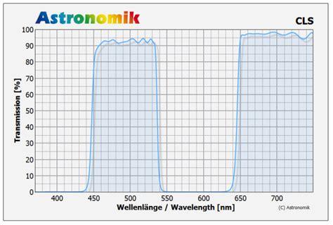 astronomik cls light pollution filter astronomik cls filters city light suppression filter