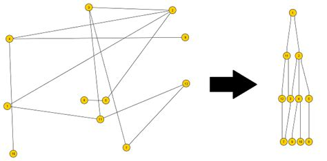 hierarchical layout algorithm javascript c graph hierarchical layout algorithm stack overflow