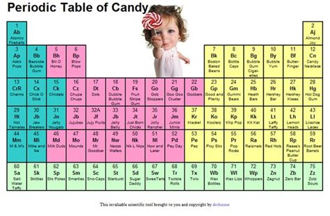 printable periodic table of sewing elements periodic table of candy nerdalicious pinterest