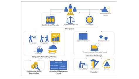 cara membuat use case diagram dengan visio 2003 cara membuat diagram alir data dengan visio image