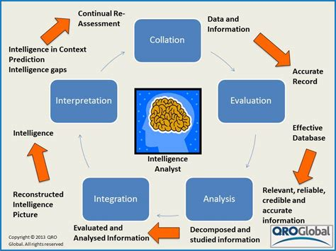 intelligence list list of synonyms and antonyms of the word intelligence cycle