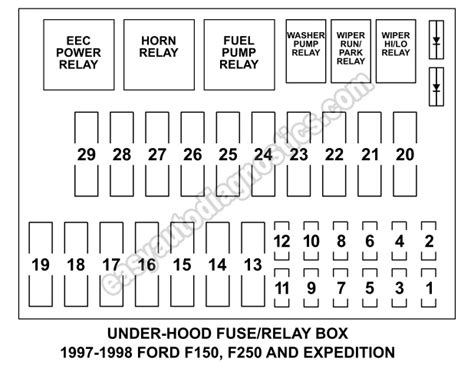 1997 ford expedition fuse box diagram fuse box fuse and relay diagram 1997 1998 f150