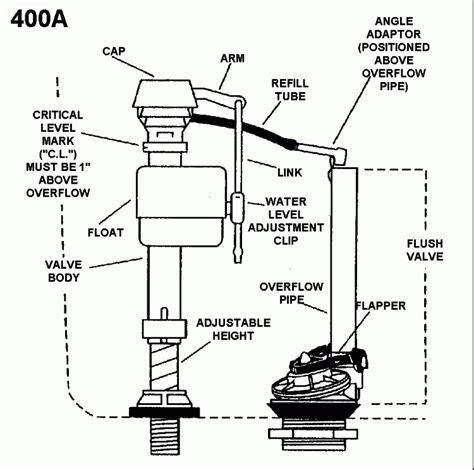 toilet guts diagram how to measure toilet flush valve home improvement