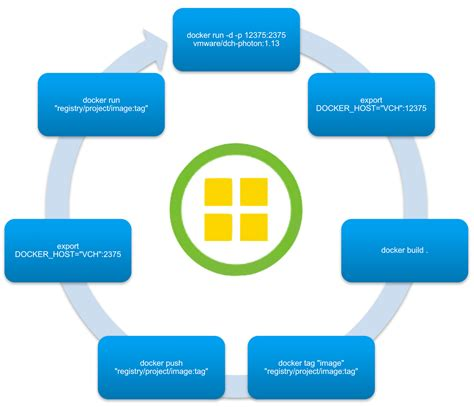 developer workflow just another it vsphere integrated containers