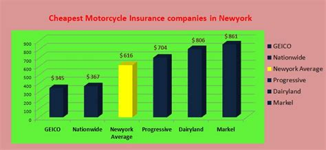 how much is insurance how much is motorcycle insurance cost insurance faith