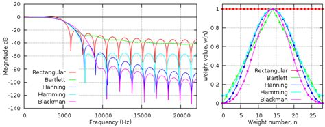 high pass filter using hamming window high pass filter using hamming window 28 images fir filters by windowing the lab book pages