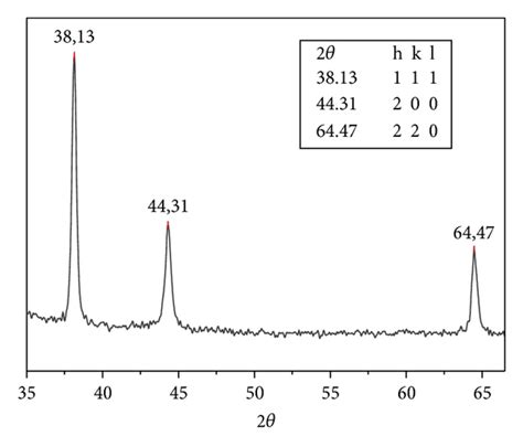 silver x ray diffraction pattern electrochemical method for ag peg nanoparticles synthesis