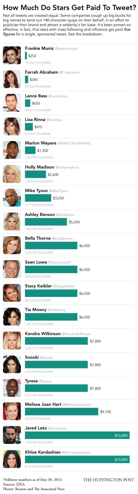 how much do the the stars make on vanderpump how much do celebrities who get paid to tweet earn