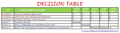 Decision Analytics Jenkins Mba by Decision Table Test Design Technique