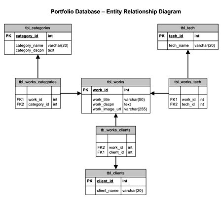 erd design kirupa relational database design page 8