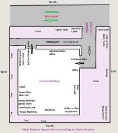 Basement Vastu - vastu maps