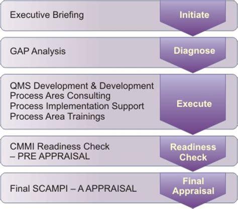 tutorialspoint business analysis cmmi resume sci mbadissertation web fc2 com