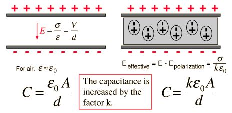 energy in a capacitor with dielectric what is the effect of dielectric on the value of a 2 plate capacitor quora