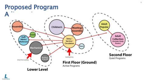 Existing Floor Plans by Concept Design Slides 10 6 15