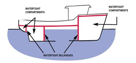 catamaran design principles plato is stability of fishing vessels watertight and