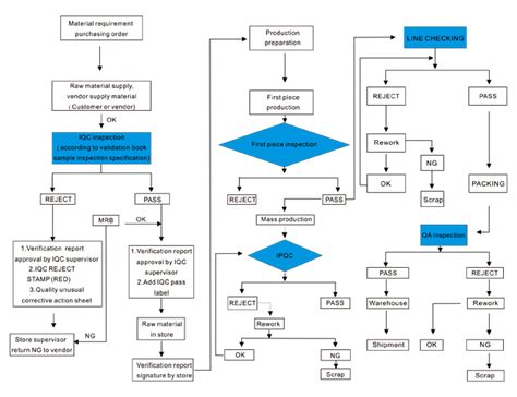 quality flowchart quality management alextronic professional in metal
