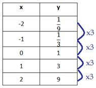 Exponential Table by Which Function Is It