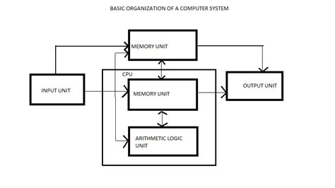 simple block diagram of computer computer learning centre june 2011