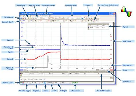 pattern lab without php pcbauto it oscilloscopio sul software picoscope