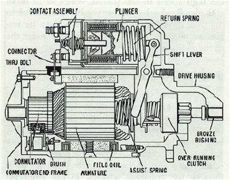 function of starter motor in engine 94 850 starter works engine doesn t crank volvo