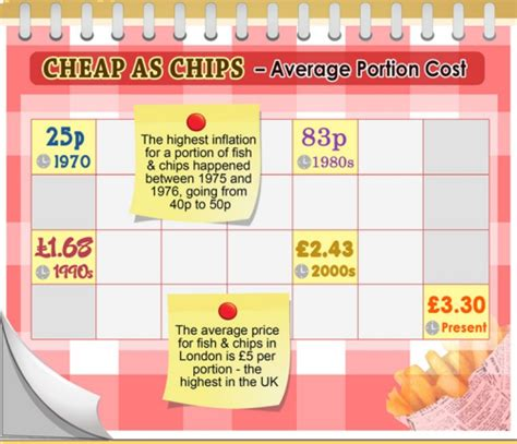 chip cost cost of living fish and chips