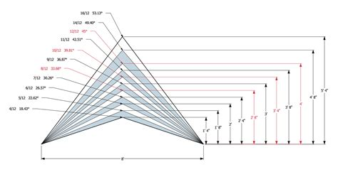 Shed Roof Angle Calculator by Roof Pitch Chart Roof Styles Roof Pitch