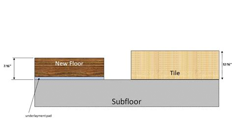Transition From Carpet To Laminate by Flooring Laminate To Tile Transition Home Improvement