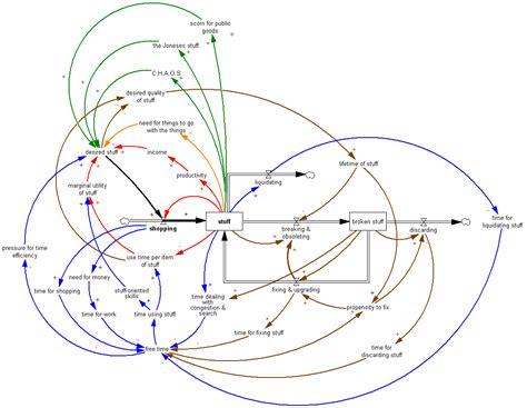 causal loop diagram causal loop diagram archives metasd