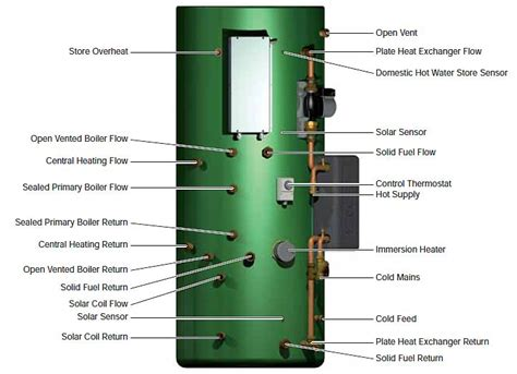 indirect vented water cylinder ideas