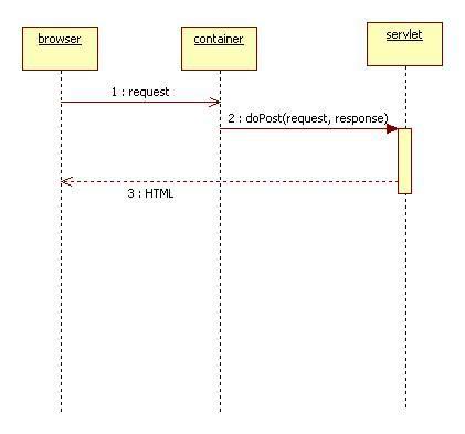 java pattern filter servlet filter pattern pattern collections