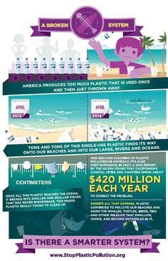 Plastic Detox Infographic by Sea Turtle Affected By Plastic Pollution Nature
