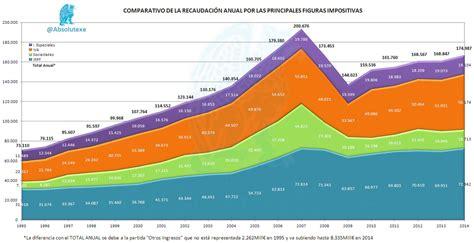 iva 2014 principales modificaciones los impuestos los rejonazos de montoro logran una recaudaci 243 n r 233 cord