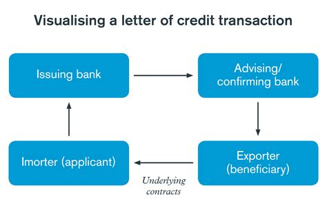 Non Financial Letter Of Credit Confirming Bank Letter Of Credit Docoments Ojazlink