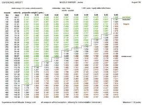 8 best images of rifle bullet speed chart bullet caliber