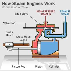 how does a sw boat work 5 steam engine top 10 industrial revolution inventions