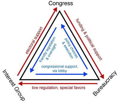 iron triangle (us politics) wikipedia