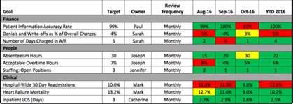 quality scorecard template healthcare dashboards vs scorecards to improve outcomes