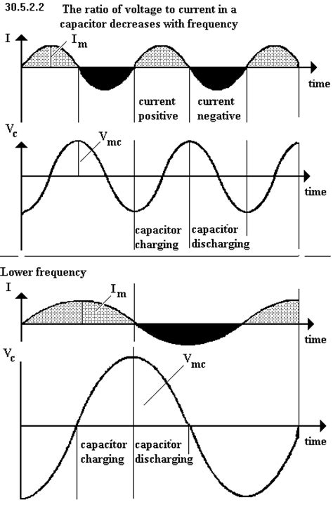 capacitive reactance decreases with frequency why the reactance of a capacitor decreases with increasing frequency 28 images inductive