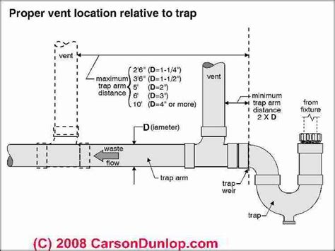 Carson Plumbing by 17 Best Ideas About Plumbing Vent On Plumbing