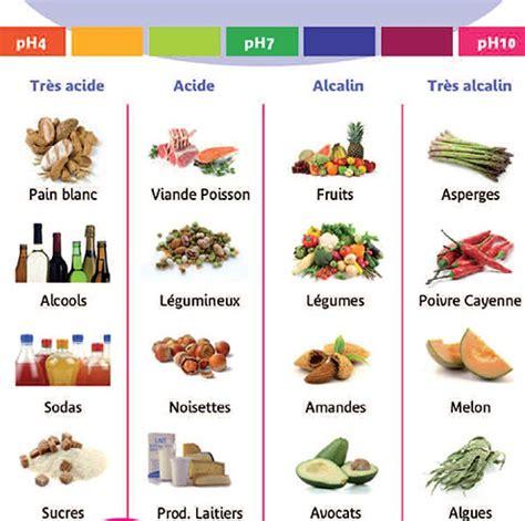alimenti acidificano les six meilleurs aliments 224 manger tous les jours pour