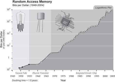ram price history singularity is near graph random access memory