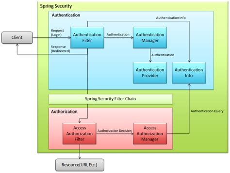 6 1 spring security overview terasoluna server
