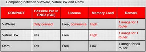belajar mikrotik tanpa routerboard menggunakan virtualbox belajar mikrotik tanpa routerboard menggunakan gns3